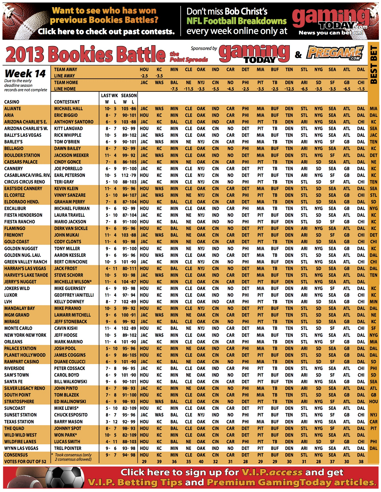Bookie Battle: 53 Vegas bookies pick every NFL Game! - NFL - Forums